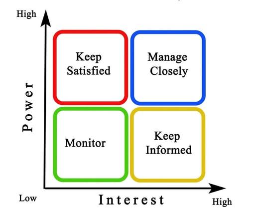 Stakeholder Matrix.jpg