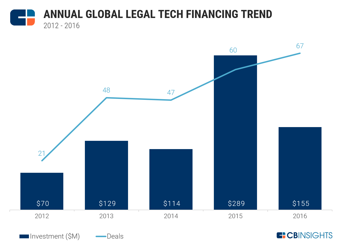 Annual Global Legal Tech Financing Trend Graph